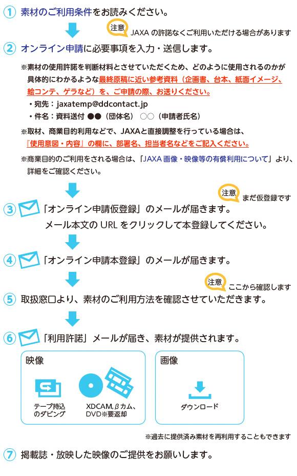 JAXAデジタルアーカイブス | 素...